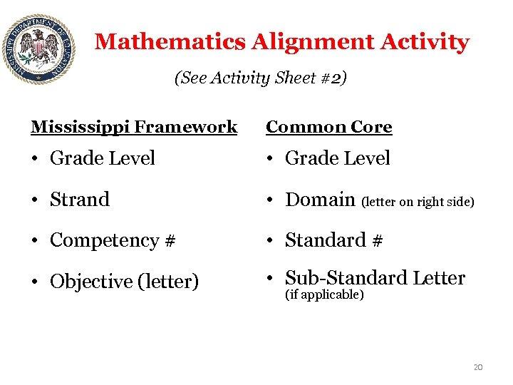 Mathematics Alignment Activity (See Activity Sheet #2) Mississippi Framework Common Core • Grade Level