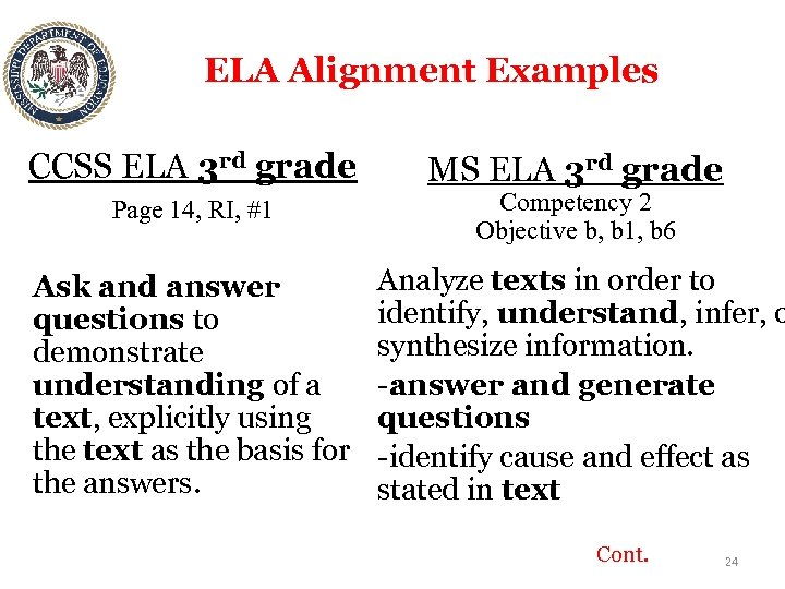 ELA Alignment Examples CCSS ELA 3 rd grade Page 14, RI, #1 Ask and