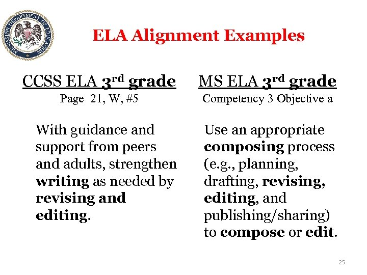 ELA Alignment Examples CCSS ELA 3 rd grade MS ELA 3 rd grade Page