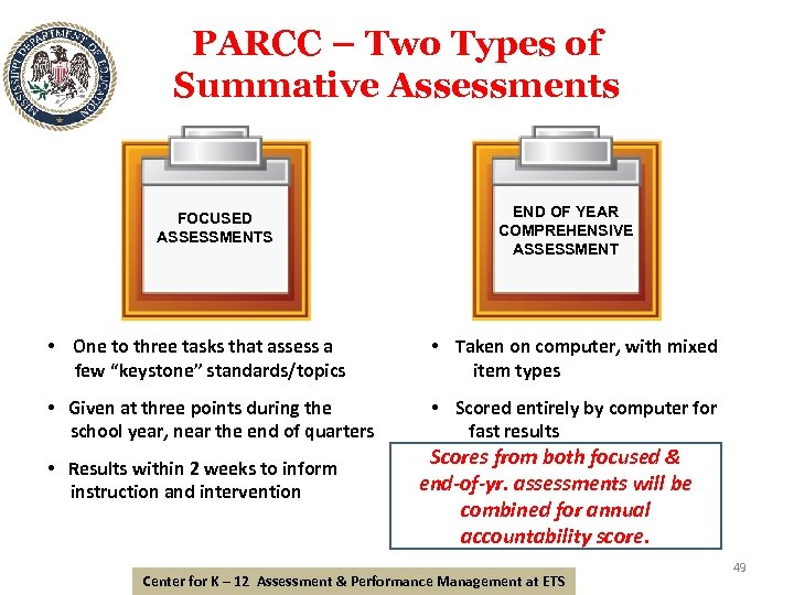 PARCC – Two Types of Summative Assessments FOCUSED ASSESSMENTS END OF YEAR COMPREHENSIVE ASSESSMENT