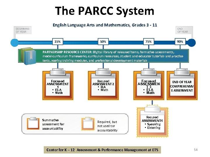 The PARCC System English Language Arts and Mathematics, Grades 3 - 11 25% 50%