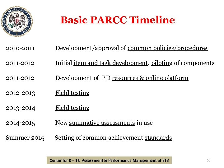 Basic PARCC Timeline 2010 -2011 Development/approval of common policies/procedures 2011 -2012 Initial item and