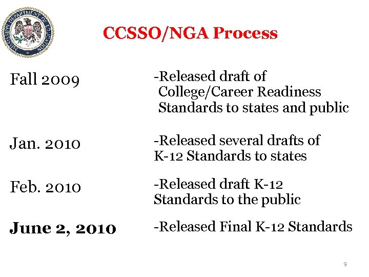 CCSSO/NGA Process Fall 2009 -Released draft of College/Career Readiness Standards to states and public