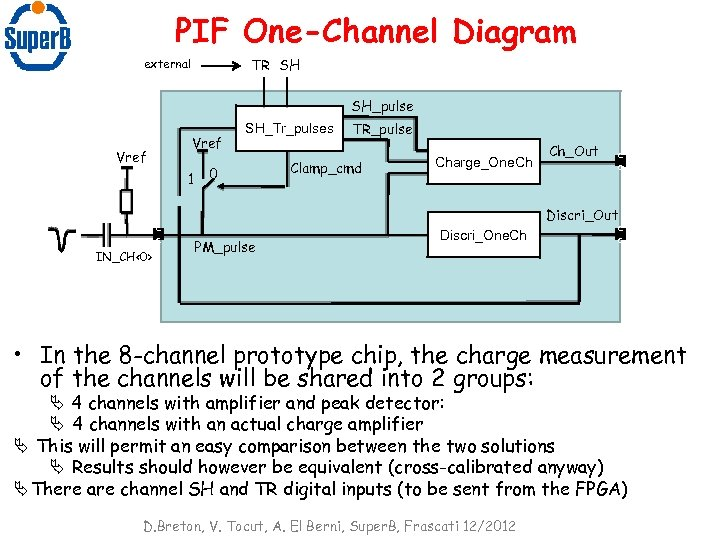 PIF One-Channel Diagram TR SH external SH_pulse Vref 1 c c IN_CH<0> SH_Tr_pulses 0
