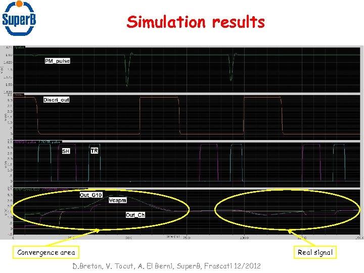 Simulation results Convergence area D. Breton, V. Tocut, A. El Berni, Super. B, Frascati
