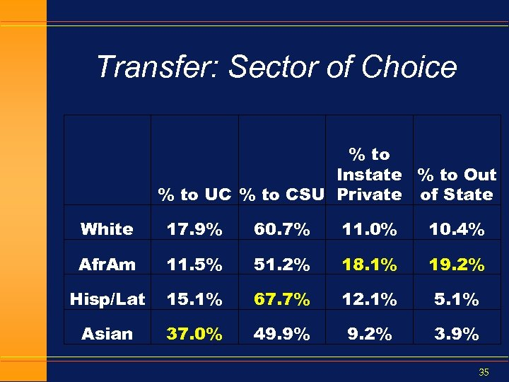Transfer: Sector of Choice % to Instate % to Out % to UC %