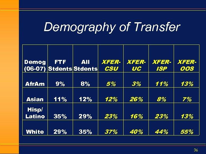 Demography of Transfer Demog FTF All XFER(06 -07) Stdents CSU XFERUC XFERISP XFEROOS Afr.