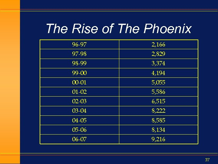 The Rise of The Phoenix 96 -97 2, 166 97 -98 2, 829 98
