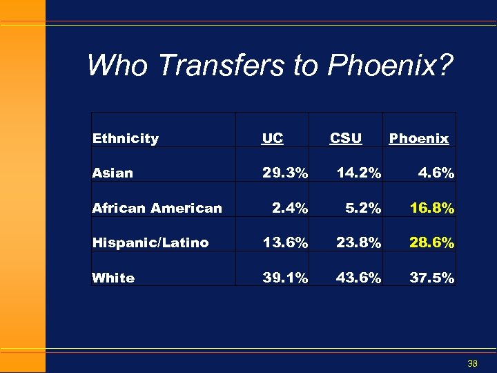 Who Transfers to Phoenix? Ethnicity UC Asian 29. 3% 14. 2% 4. 6% 2.