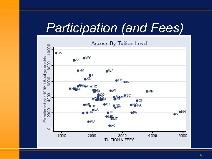 Participation (and Fees) 4