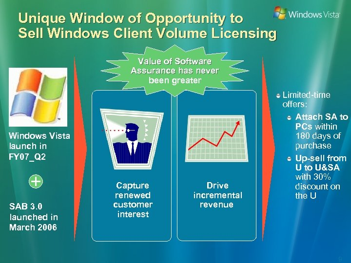 Unique Window of Opportunity to Sell Windows Client Volume Licensing Value of Software Assurance