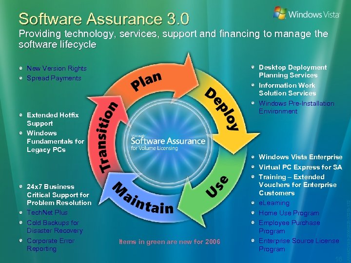 Software Assurance 3. 0 Providing technology, services, support and financing to manage the software