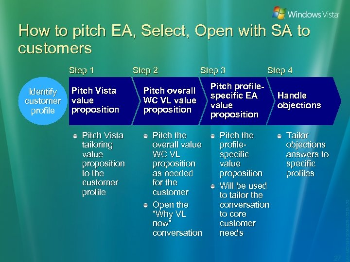 How to pitch EA, Select, Open with SA to customers Identify customer profile Pitch