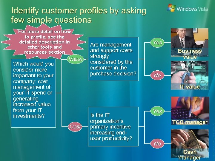 Identify customer profiles by asking few simple questions For more detail on how to