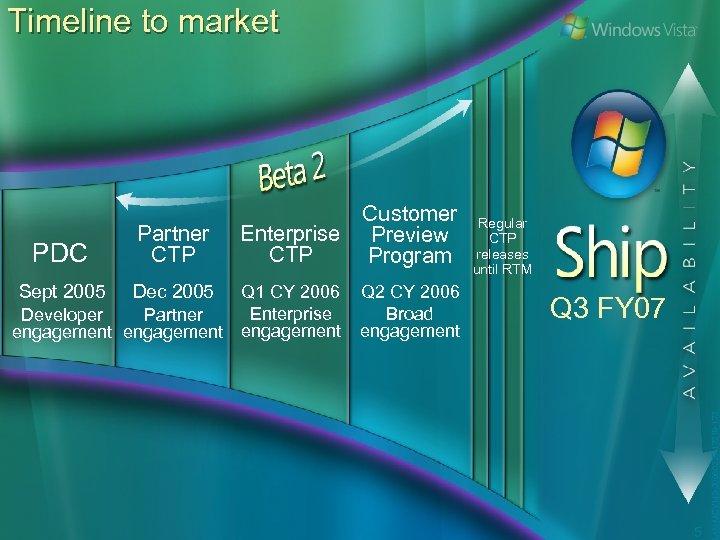 Timeline to market Sept 2005 Dec 2005 Q 1 CY 2006 Enterprise Developer Partner