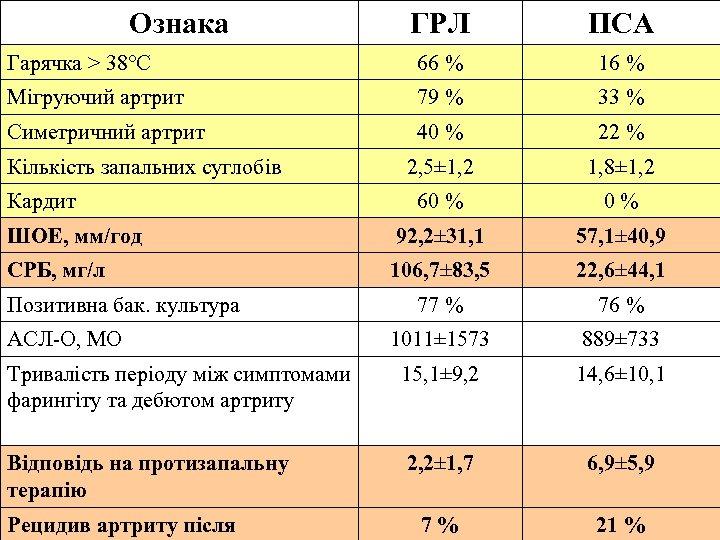 Ознака ГРЛ ПСА Гарячка > 38°С 66 % 16 % Мігруючий артрит 79 %