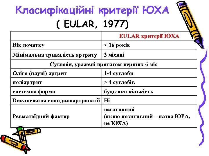 Класифікаційні критерії ЮХА ( EULAR, 1977) EULAR критерії ЮХА Вік початку < 16 років