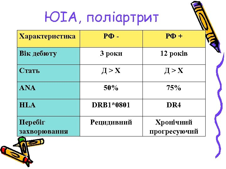 ЮІА, поліартрит Характеристика РФ - РФ + Вік дебюту 3 роки 12 років Стать