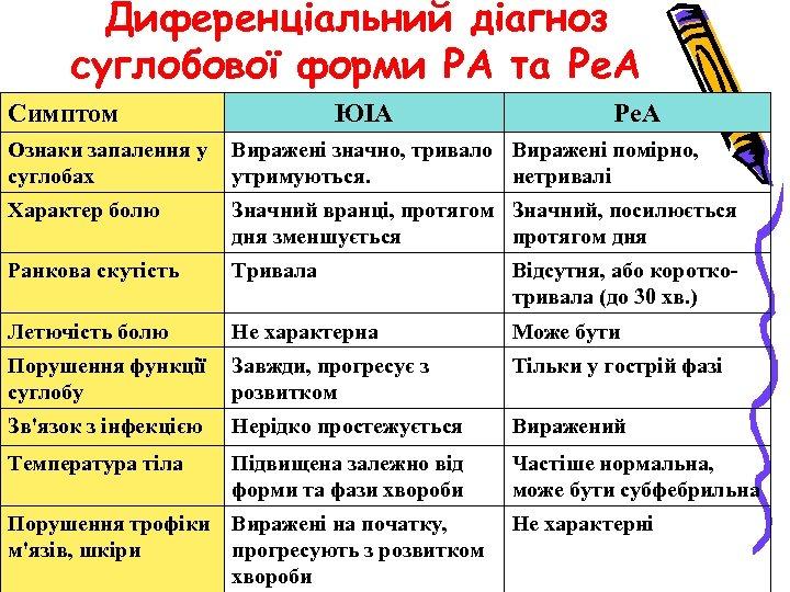 Диференціальний діагноз суглобової форми РА та Ре. А Симптом ЮІА Ре. А Ознаки запалення