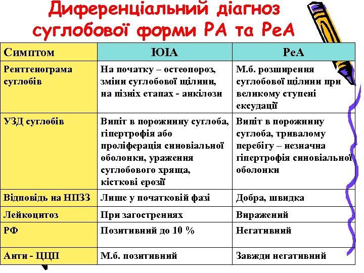 Диференціальний діагноз суглобової форми РА та Ре. А Симптом ЮІА Рентгенограма суглобів На початку