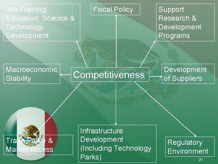 Job Training, Education, Science & Technology Development Macroeconomic Stability Trade Policy & Market Access