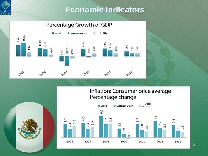 Economic indicators ØUSA 3