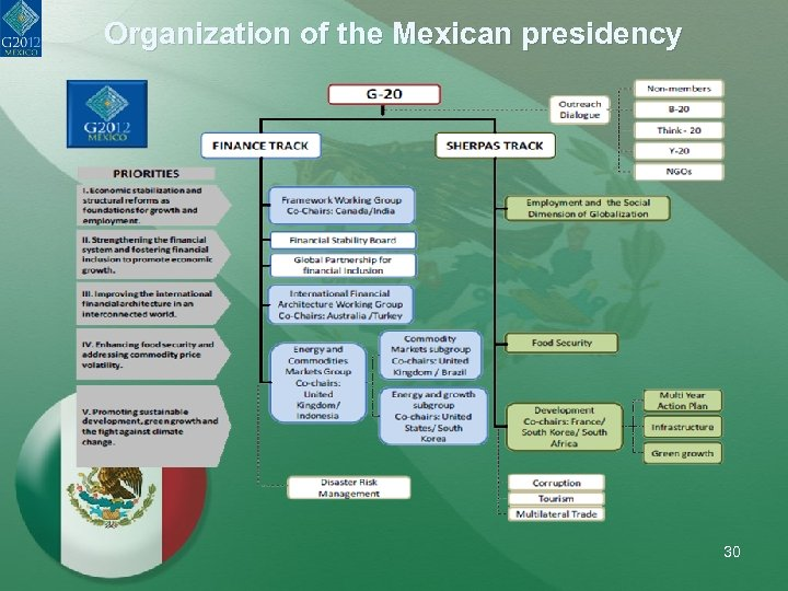 Organization of the Mexican presidency 30