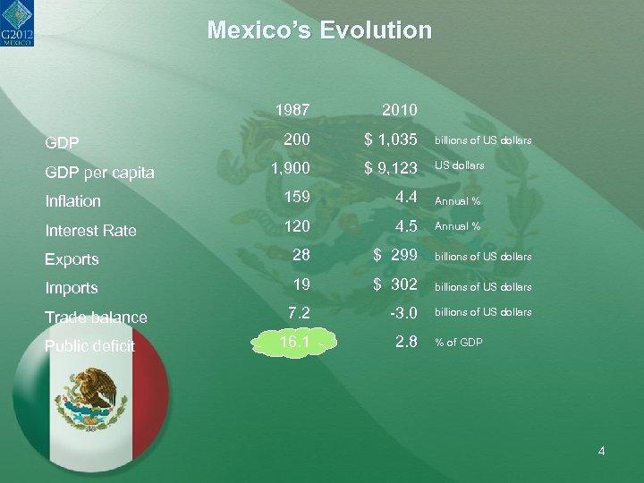 Mexico's Evolution 1987 2010 200 $ 1, 035 billions of US dollars 1, 900