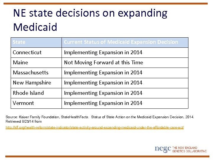 NE state decisions on expanding Medicaid State Current Status of Medicaid Expansion Decision Connecticut