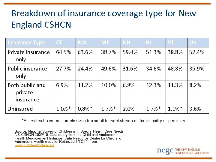Breakdown of insurance coverage type for New England CSHCN Insurance Type CT MA ME