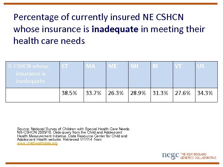 Percentage of currently insured NE CSHCN whose insurance is inadequate in meeting their health