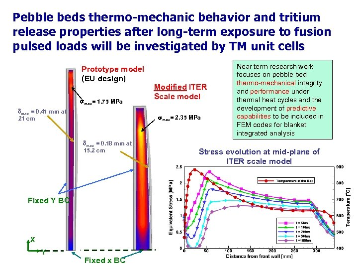 Pebble beds thermo-mechanic behavior and tritium release properties after long-term exposure to fusion pulsed