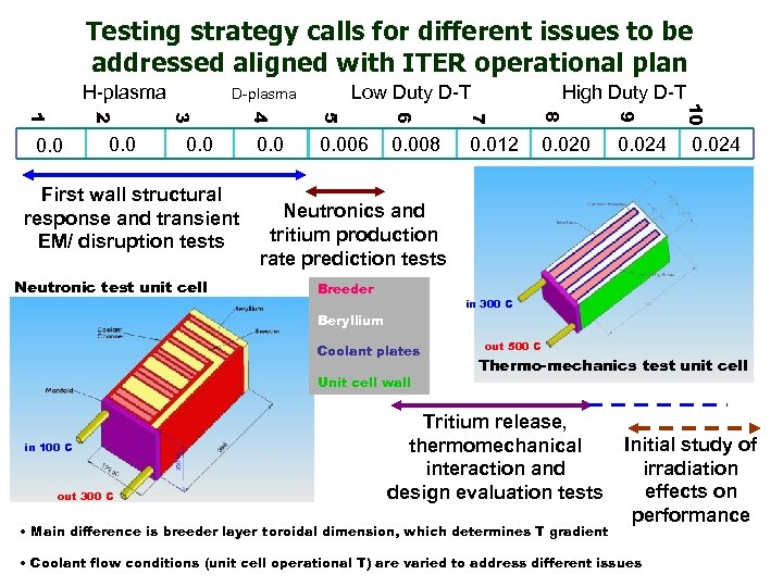 Testing strategy calls for different issues to be addressed aligned with ITER operational plan