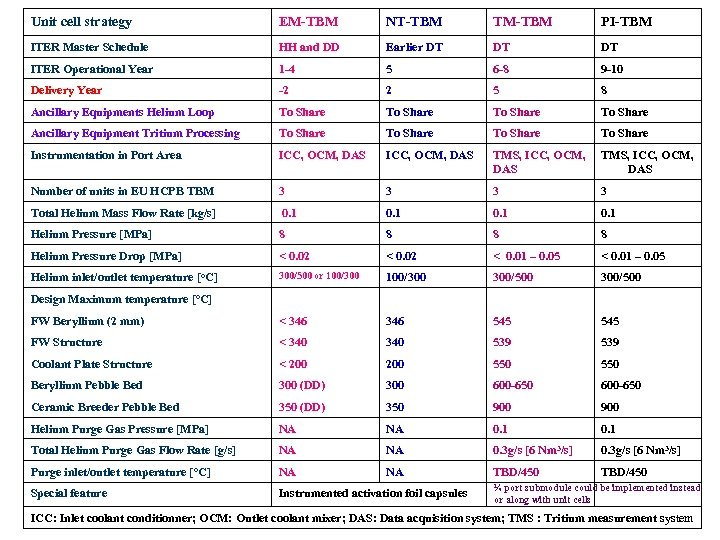 Unit cell strategy EM-TBM NT-TBM TM-TBM PI-TBM ITER Master Schedule HH and DD Earlier