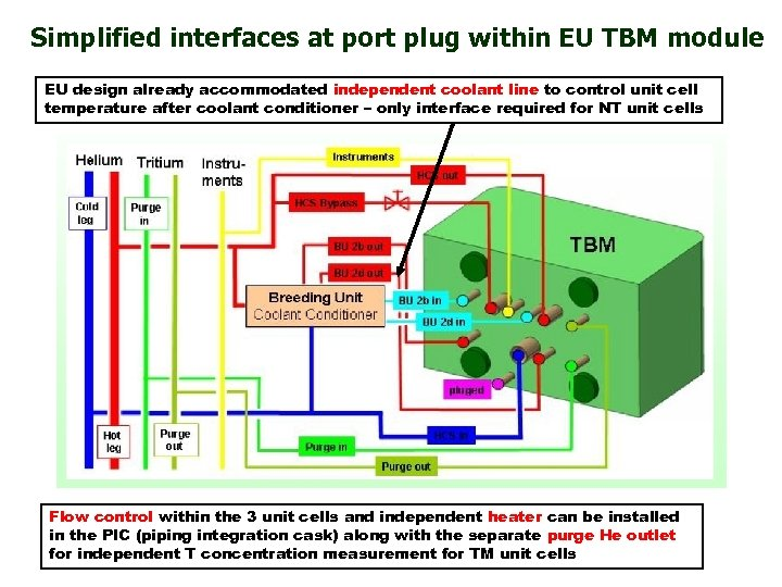 Simplified interfaces at port plug within EU TBM module EU design already accommodated independent