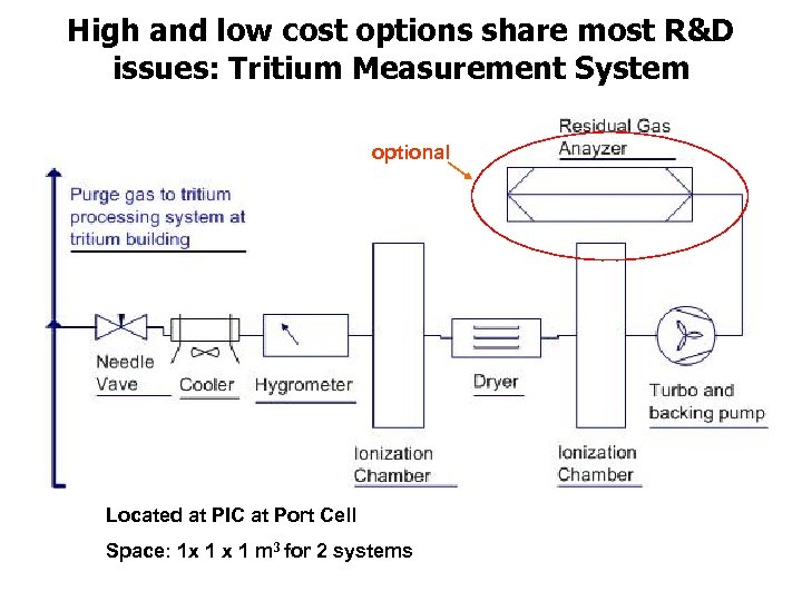 High and low cost options share most R&D issues: Tritium Measurement System optional Located