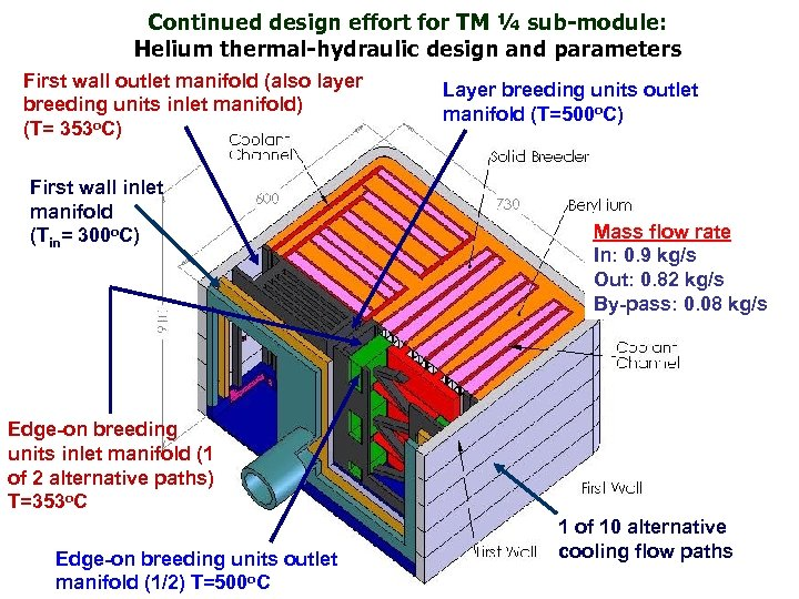 Continued design effort for TM ¼ sub-module: Helium thermal-hydraulic design and parameters First wall