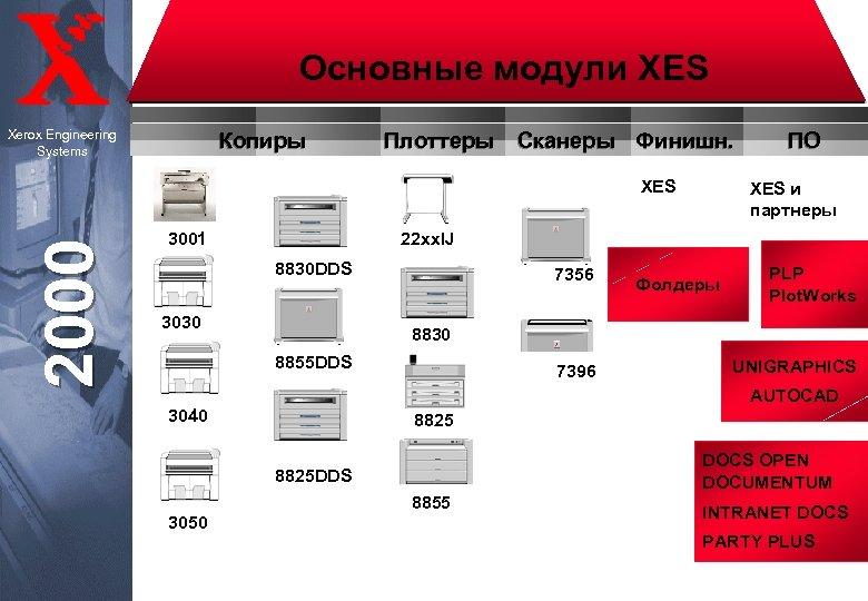 Основные модули XES Xerox Engineering Systems Копиры Плоттеры Сканеры Финишн. 2000 XES и партнеры