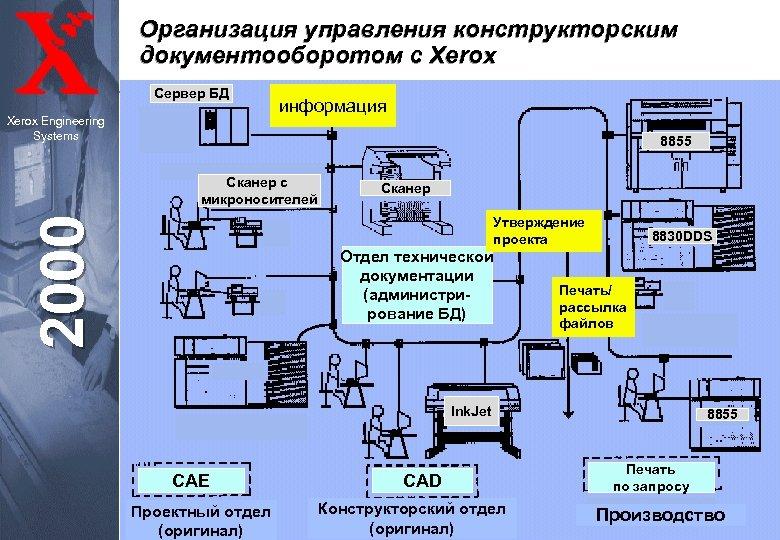 Организация управления конструкторским документооборотом с Xerox Сервер БД Xerox Engineering Systems информация 8855 Сканер