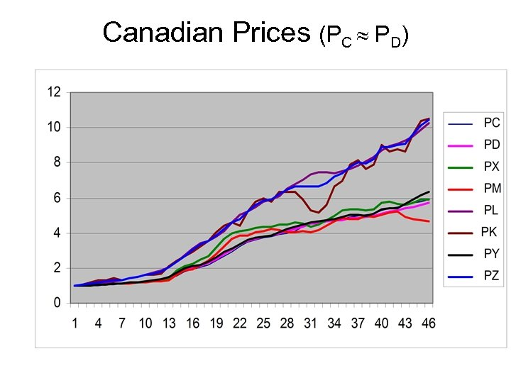 Canadian Prices (PC PD)