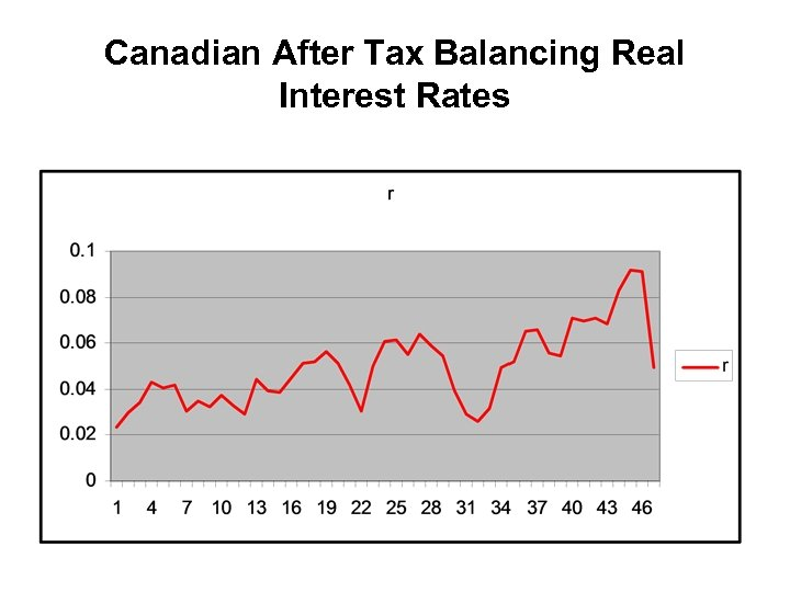 Canadian After Tax Balancing Real Interest Rates