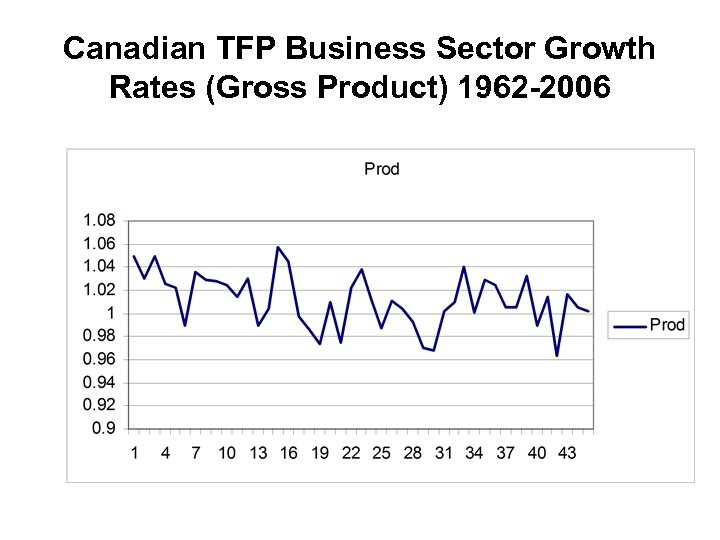 Canadian TFP Business Sector Growth Rates (Gross Product) 1962 -2006