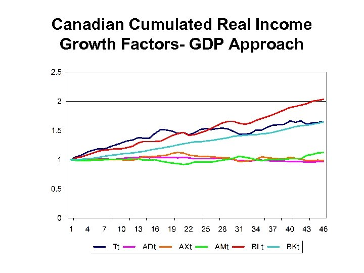 Canadian Cumulated Real Income Growth Factors- GDP Approach
