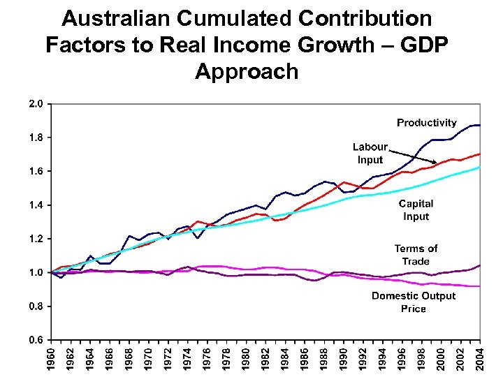 Australian Cumulated Contribution Factors to Real Income Growth – GDP Approach