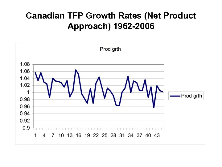 Canadian TFP Growth Rates (Net Product Approach) 1962 -2006