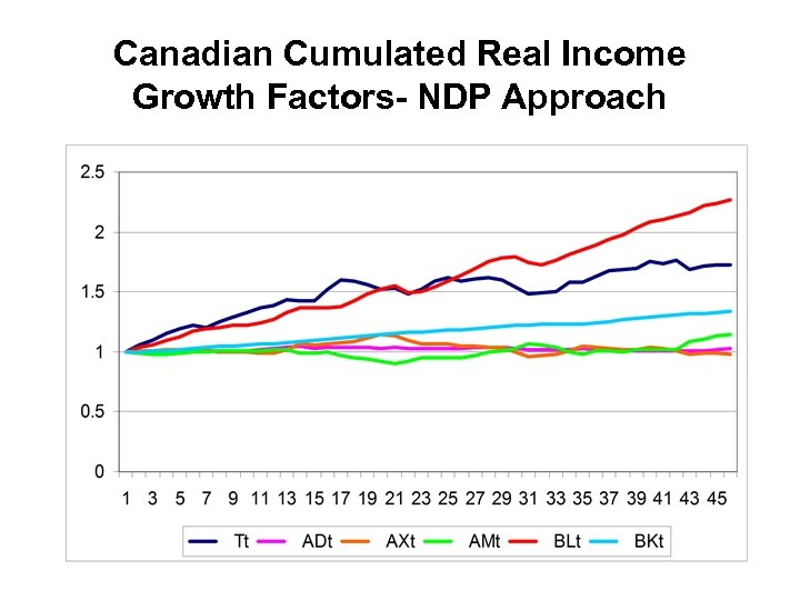 Canadian Cumulated Real Income Growth Factors- NDP Approach