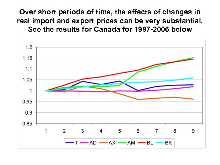 Over short periods of time, the effects of changes in real import and export