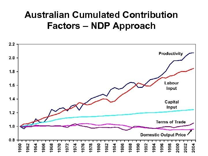Australian Cumulated Contribution Factors – NDP Approach