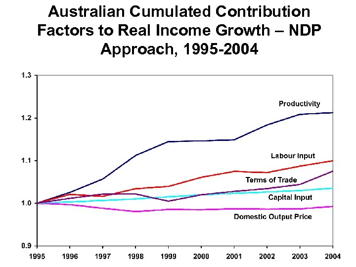 Australian Cumulated Contribution Factors to Real Income Growth – NDP Approach, 1995 -2004