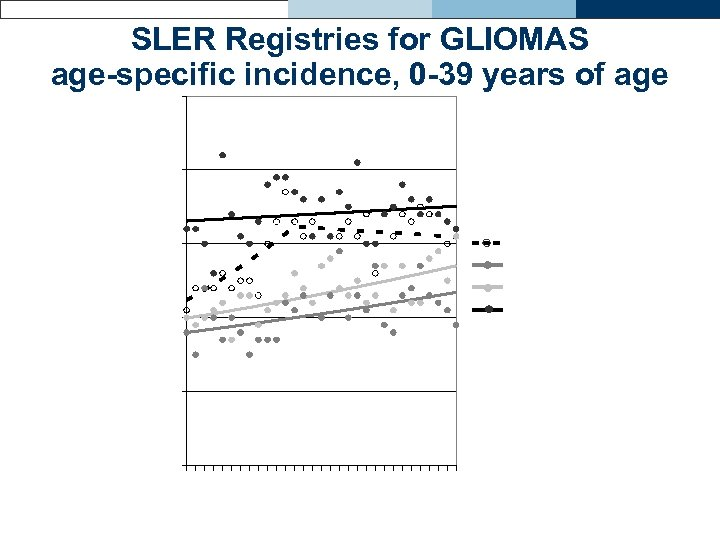 SLER Registries for GLIOMAS age-specific incidence, 0 -39 years of age